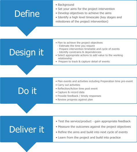 design lifetime definition the 4d project management model visionary s i m corp