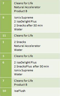 11 Day Detox Isagenix by 1000 Images About Isagenix On Shake Before