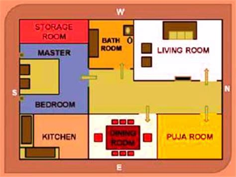 Vaastu Tips For Kitchen by Buying Or Renting New Flat These Vastu Tips Khurki