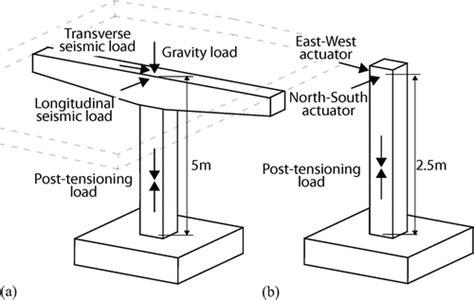 pier vs column quasi static testing of posttensioned nonemulative column