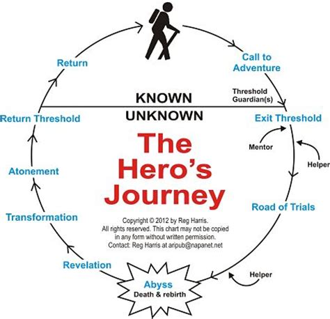 Heroic Quest Pattern Book | a hero s journey carra lucia books