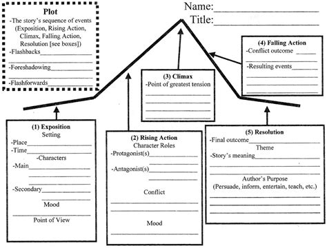 plot diagram printable blank plot diagrams diagram site