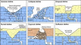 sinkholes geological survey bgs