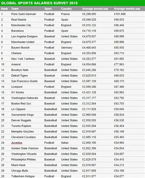 epl average salary manchester united arsenal chelsea and city in sport s