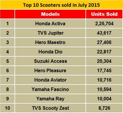 honda activa scooter price list yamaha fascino and tvs scooty zest enter july s top 10