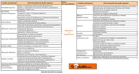 salidas de ingenieria quimica grado en ingenier 237 a en dise 241 o industrial y desarrollo