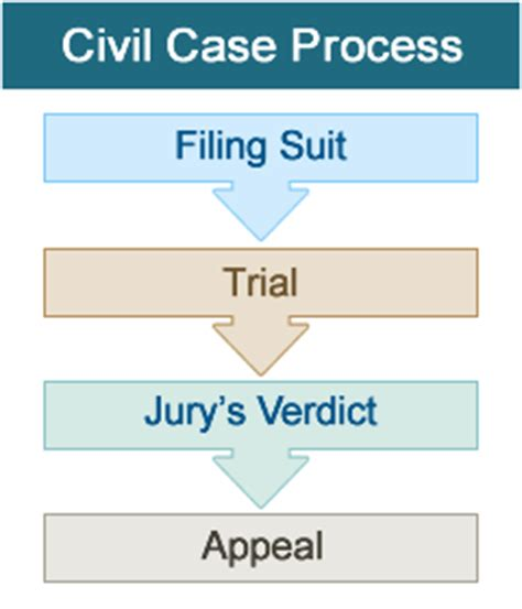 Indiana Trial Court Search Courts In Gov Trial Courts Court Process
