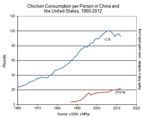 data highlights 39 china s growing hunger for meat