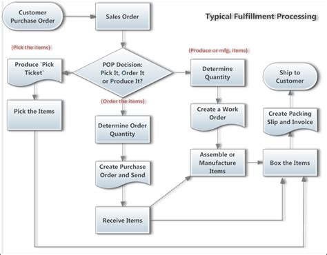 purchase order flowchart the inventory cycle in quickbooks accountex report