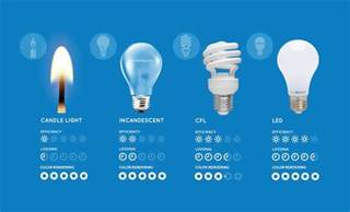 led light bulbs vs energy saving comparing led vs cfl vs incandescent light bulbs