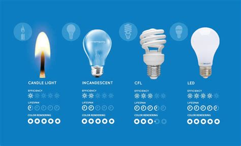 led light bulb vs fluorescent comparing led vs cfl vs incandescent light bulbs