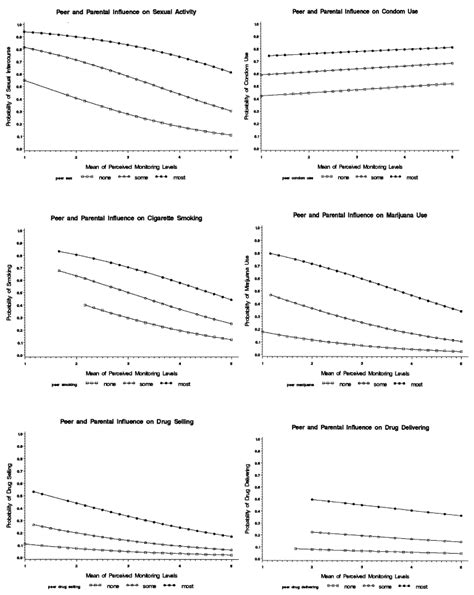 cross sectional data sets relative influences of perceived parental monitoring and