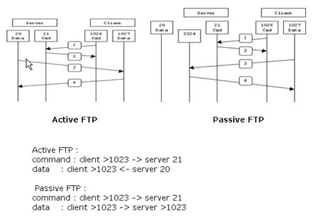 tftp port 8 3 and later enable ftp tftp services configuration