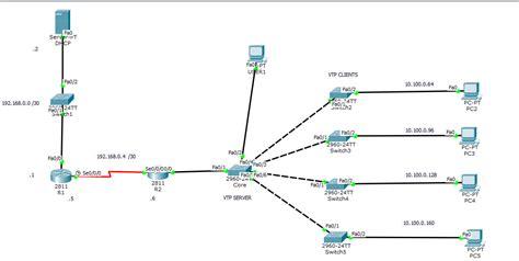 vlan  ping dhcp server lan switching  routing