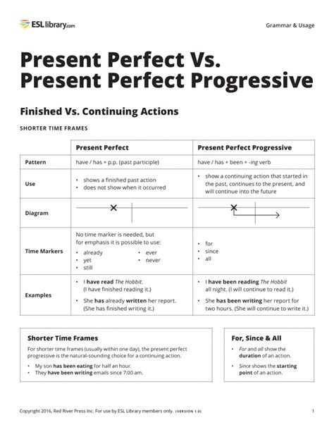 pattern of present perfect progressive esl library grammar practice worksheets the large and