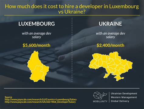 how much does it cost to hire a rug doctor things to to hire developers in luxembourg mobilunity
