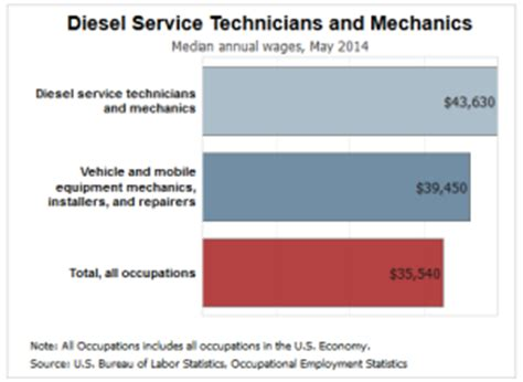 what are the top paying diesel mechanic jobs?
