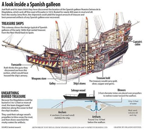 diagram of ship 182 best ship schematics cutaways diagrams images on