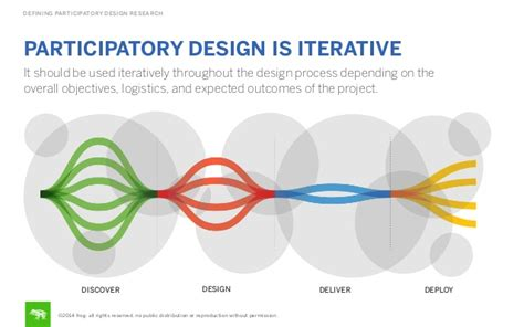 design is an iterative process defining participatory design research participatory