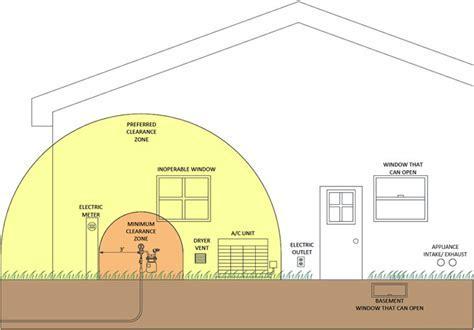Meter Installation Guidelines   We Energies