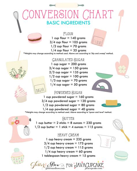 Kitchen Conversion Cup To Grams Baking Conversion Chart On Kitchen Conversion
