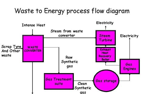 diagram of energy flow waste to energy and energy management waste to energy