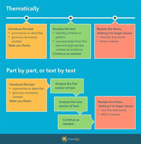 Poetry Analysis Essay by Poetry Analysis Essay Exle Outline Rubric Essaypro