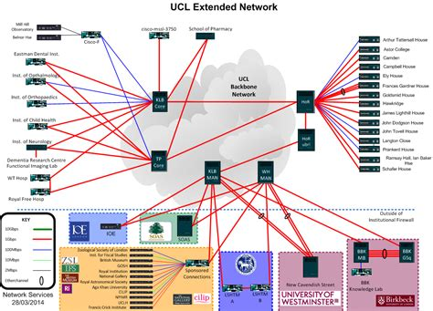 backbone network diagram ucl network topology