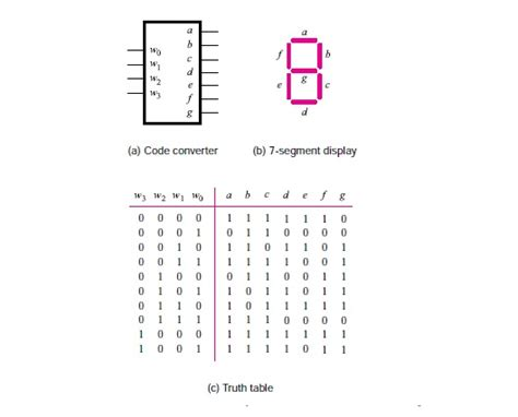 7 Segment Display Table by Derive Minimal Sum Of Products Expressions For The