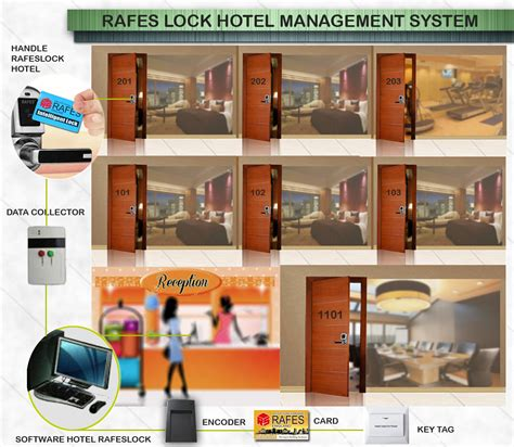 Kunci Pintu Kamar Hotel jual kunci hotel jakarta jual kunci pintu jakarta