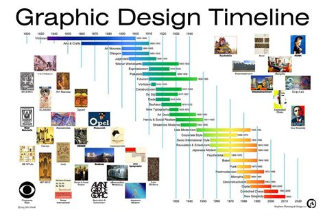 design of the 20th art and design timeline meaning and value