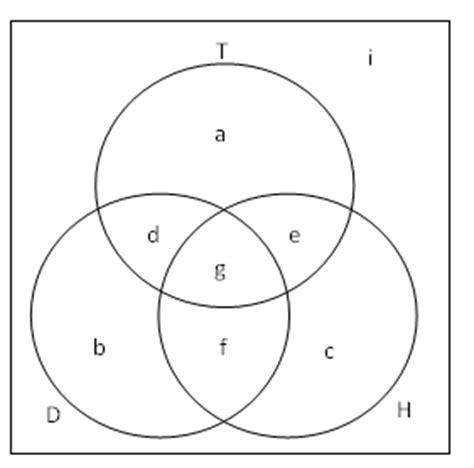ibm xiv visio stencil set venn diagram venn diagrams set venn diagram 3 set