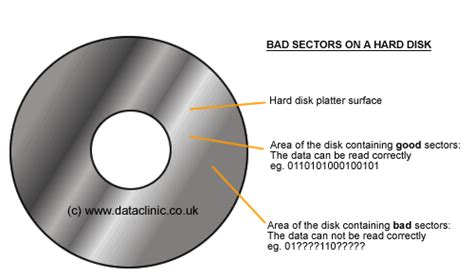 Harddisk Bad Sector recovering data from disk drives containing bad sectors