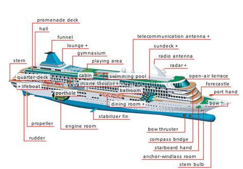 quarterdeck boat definition transport machinery maritime transport exles of