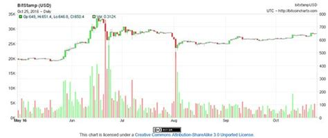 Bitcoin Stock Chart - jp ceo dimon is wrong about bitcoin here s why