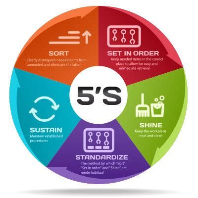 what is 5s ? 5s system is explained including tips on