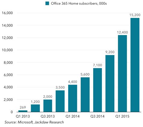 Revenue Office by A Dive On Microsoft S Q2 2015 Numbers Beyond Devices