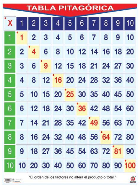 tavola pitagorica vuota tabla pitag 243 rica p 225 web de robesevillano