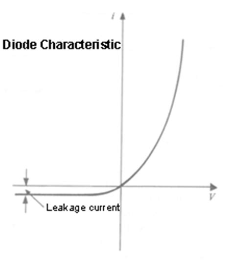 diode leak current varactor diode leakage current 28 images power system analysis low phase noise hyperabrupt