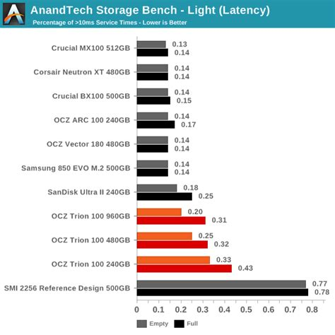 anandtech com bench anandtech bench 28 images anandtech bench mariaalcocer anandtech bench