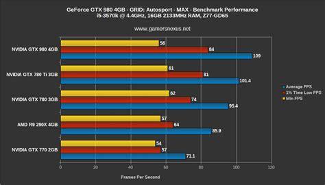 gtx 780 bench nvidia geforce gtx 980 maxwell gpu benchmark vs 780 ti