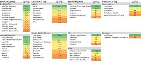 ballaststoffe tabelle schnell gewicht verlieren rezeptrechner
