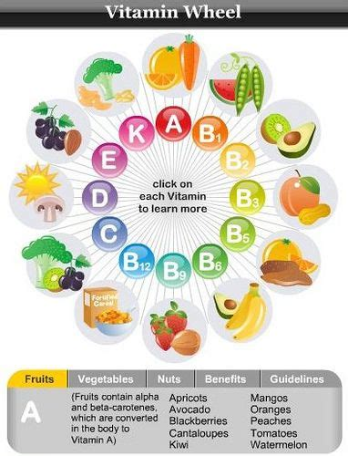 vegetables vitamins vitamin wheel check out the widget at http goingveggie