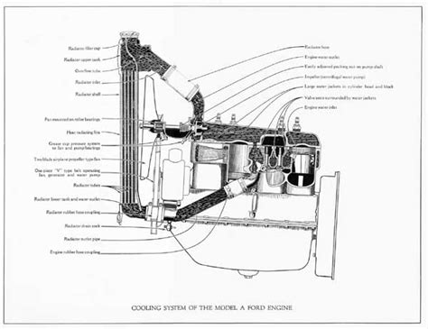 automotive air conditioning repair 1909 ford model t electronic toll collection model a ford cooling system diagram ford auto parts catalog and diagram