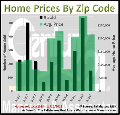 finding home values in my area 28 images zillow zillow