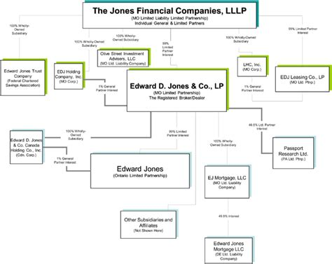 edward jones stock table logo
