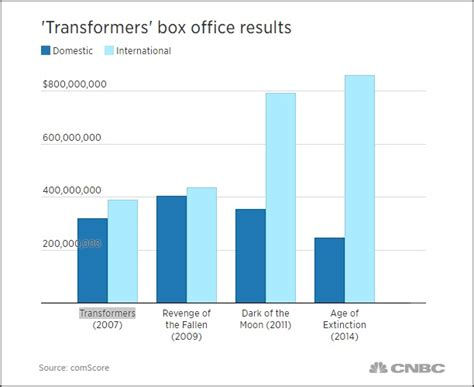 Box Office Results by Four More Transformers To Follow After Transformers