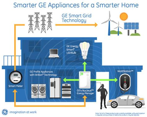 in home technologies ge introduces their smart home technologies at ces