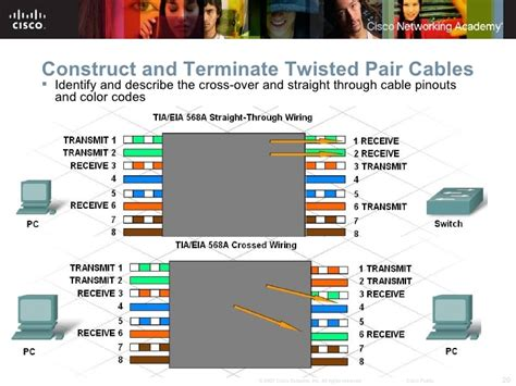 terminating resistor twisted pair cable ccna discovery 1 chapter 4