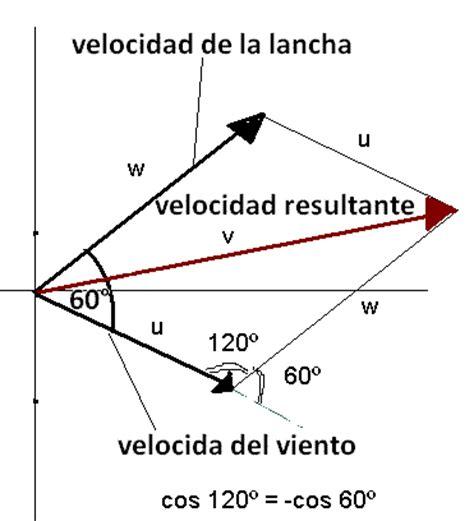 ley de cosenos vectores m 233 todo del paralelogramo problema de signos 1 176 bto el